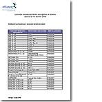 La liste des appareils de bras recommandés