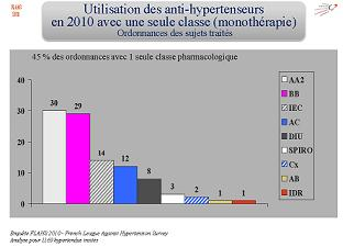 Les traitements de l'hypertension en France en 2010